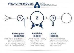 Logos Institute - Predictive Models - 2014 Sep