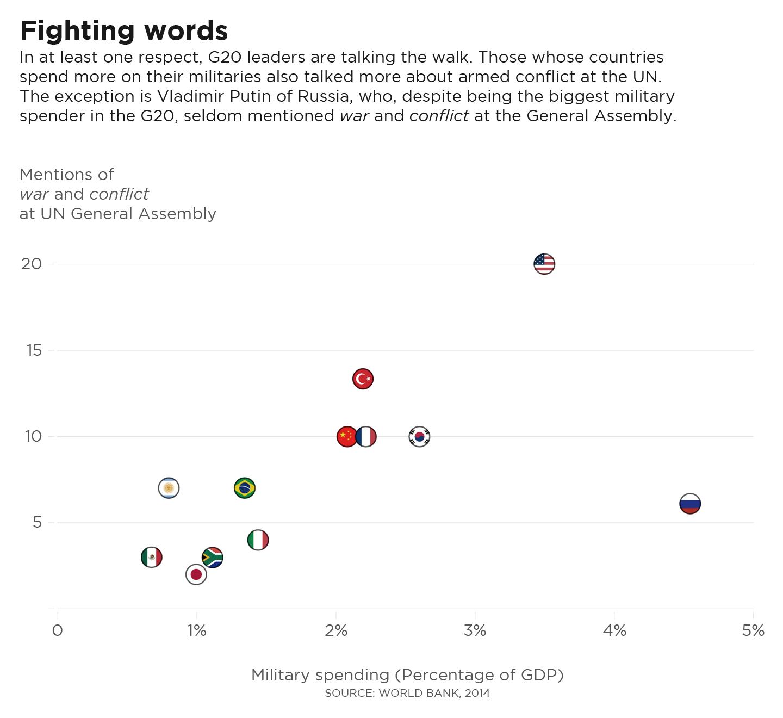 UNGA 2015 - War Words